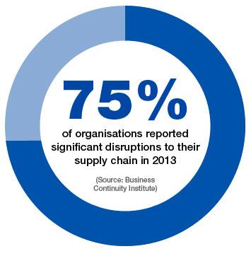 BCI Supply Chain Graphic